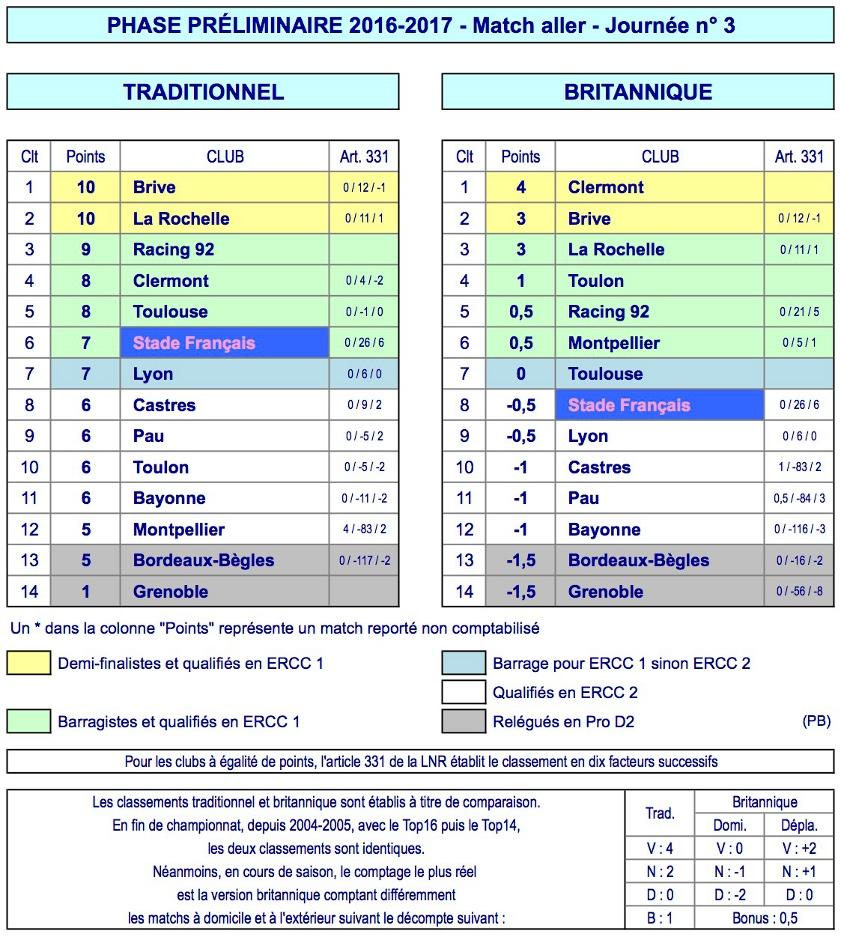 J3 Top 14 classement 2016-2017