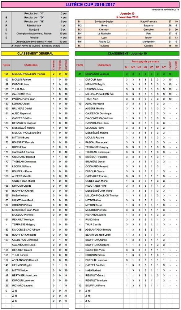 J10 Lutèce Cup 2016-2017 - Résultats