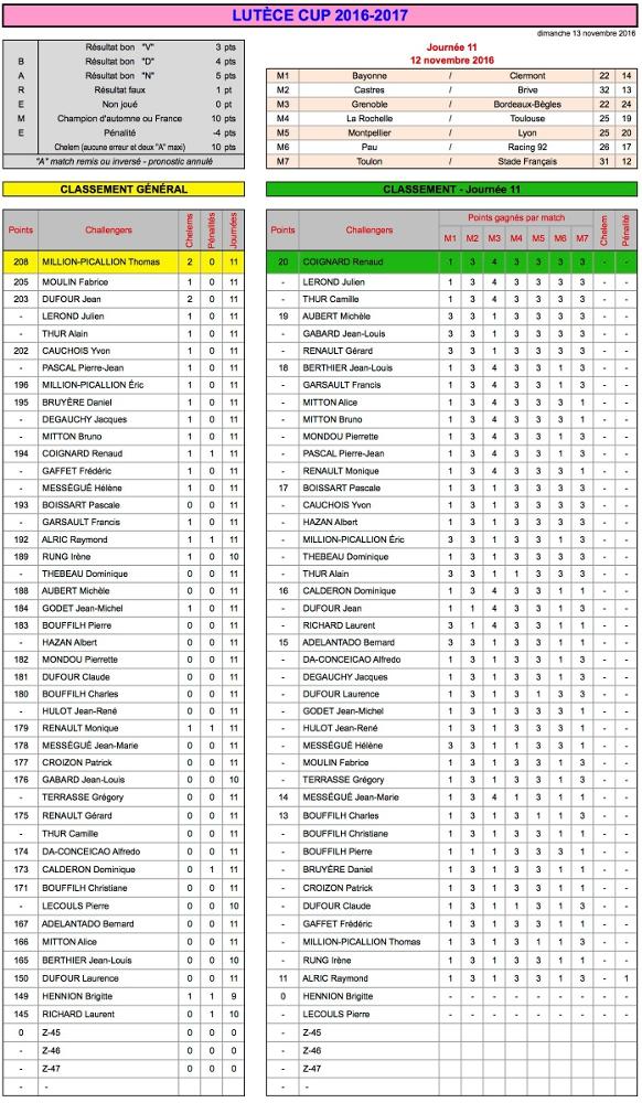 J11 Lutèce Cup 2016-2017 - Résultats
