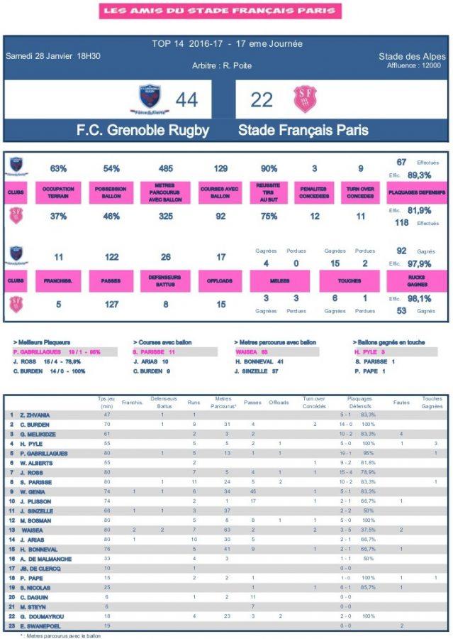 J17 Top 14 2016-2017 - Le debrief de Grenoble vs Stade