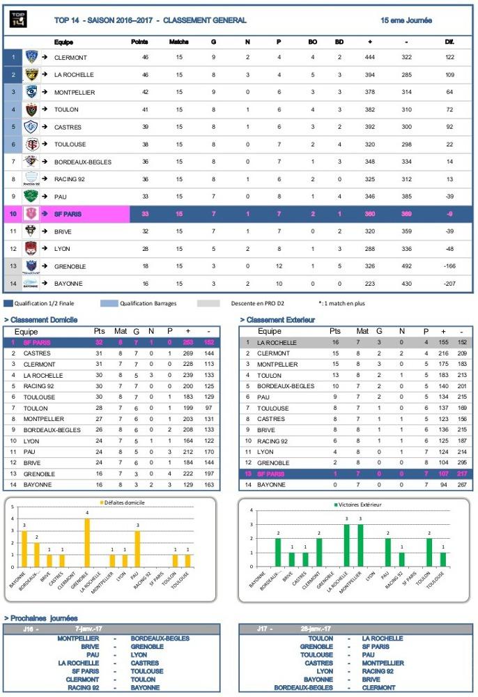J12 Top 14 2016-2017 - statistiques