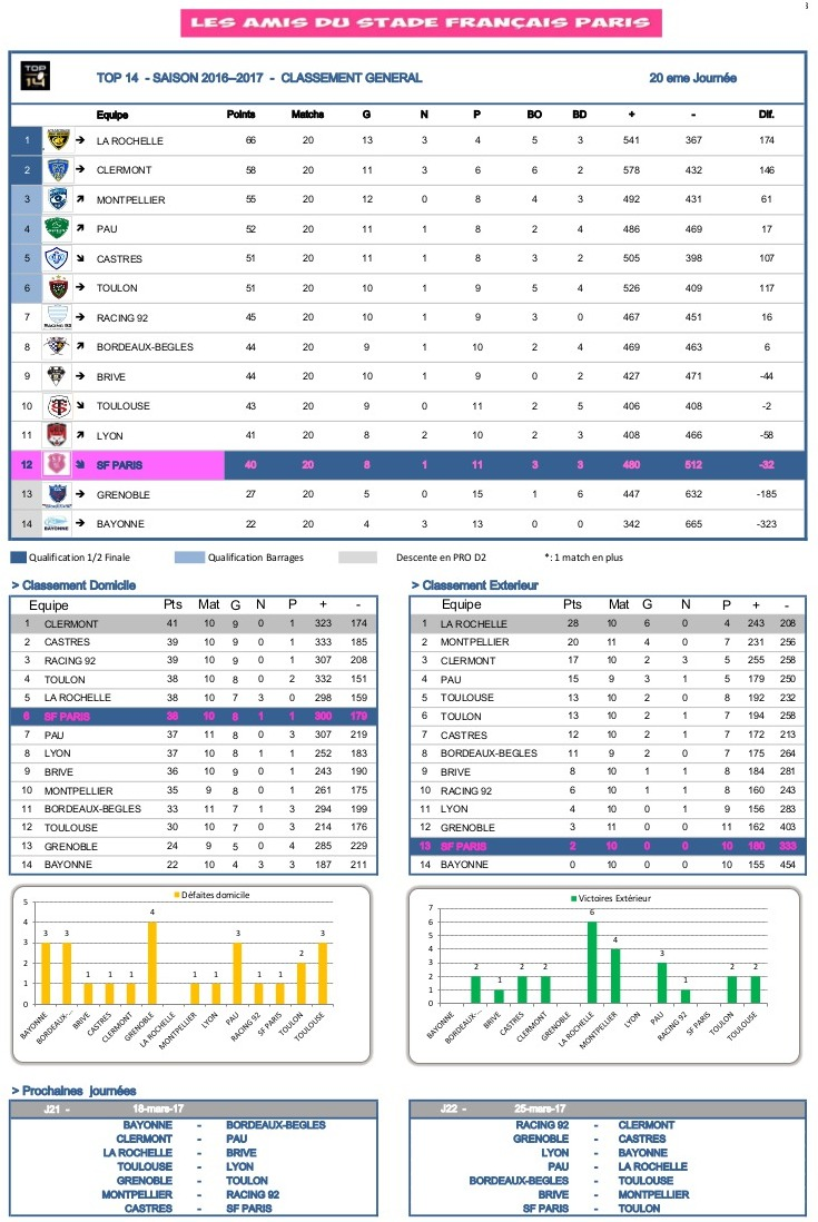J20 Top 14 2016-2017 - statistiques