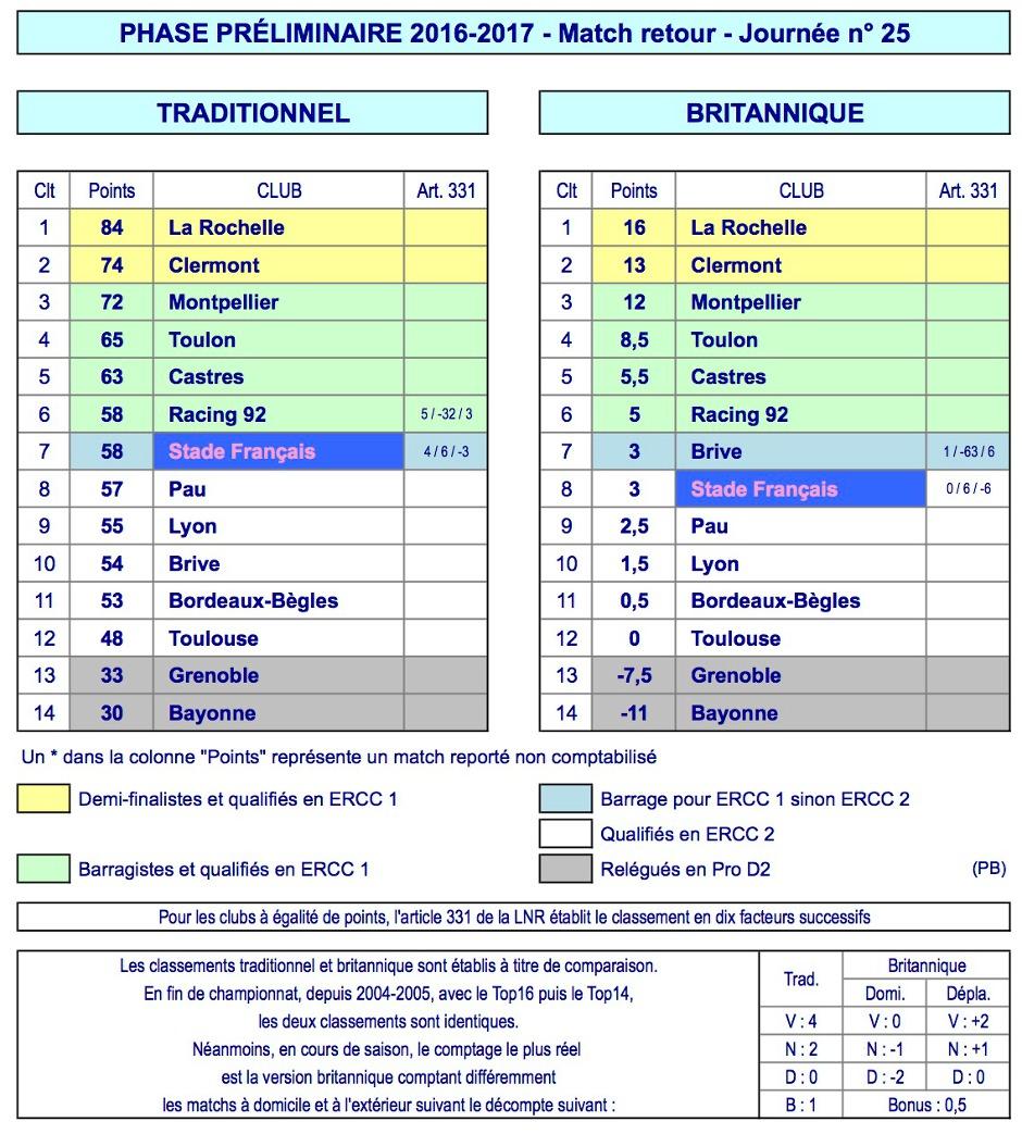 J25 Top 14 classement 2016-2017