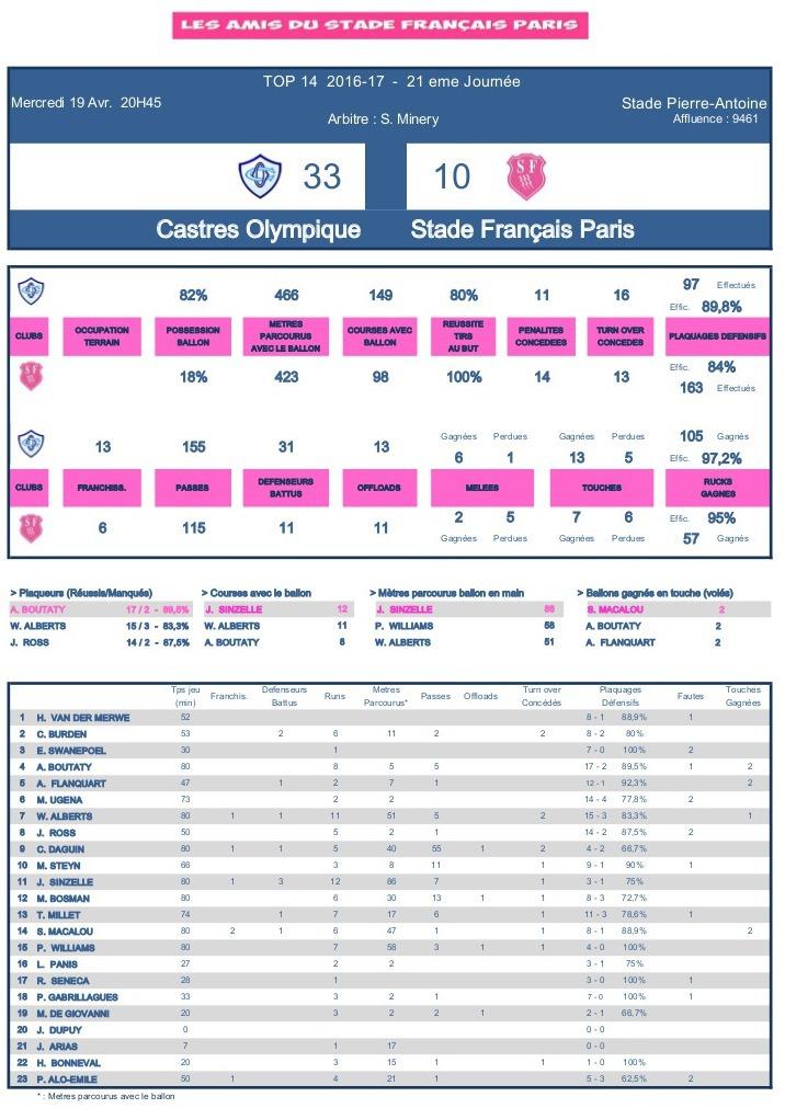 J21 Top 14 2016-2017 – Le debrief de Castres vs Stade