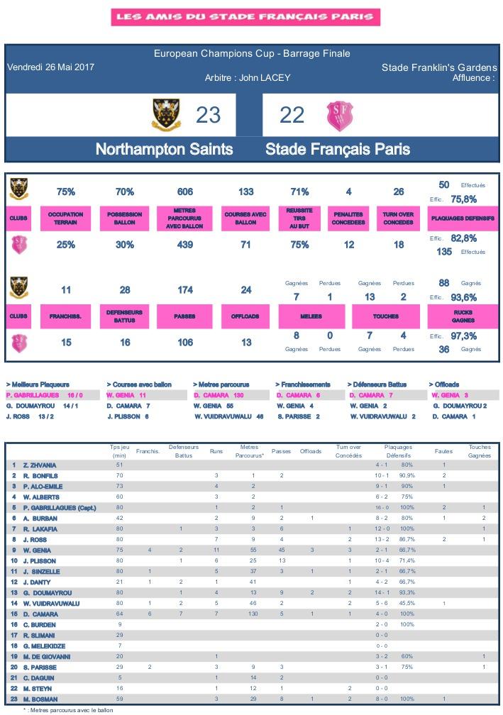 Barrage 2016-2017 d'accession en Champions Cup - Le debrief de Northampton vs Stade