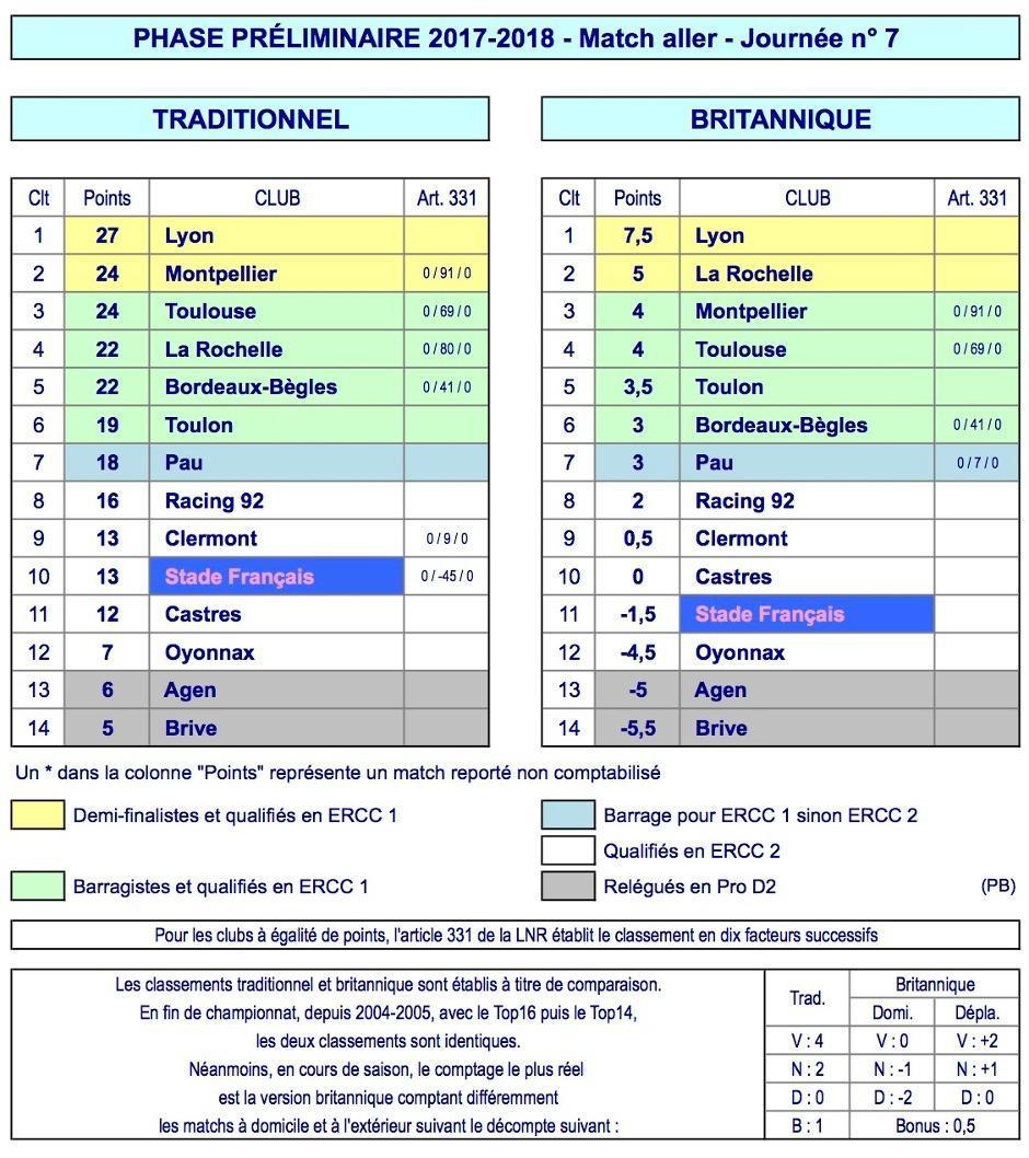 J7 Top 14 classement 2017-2018