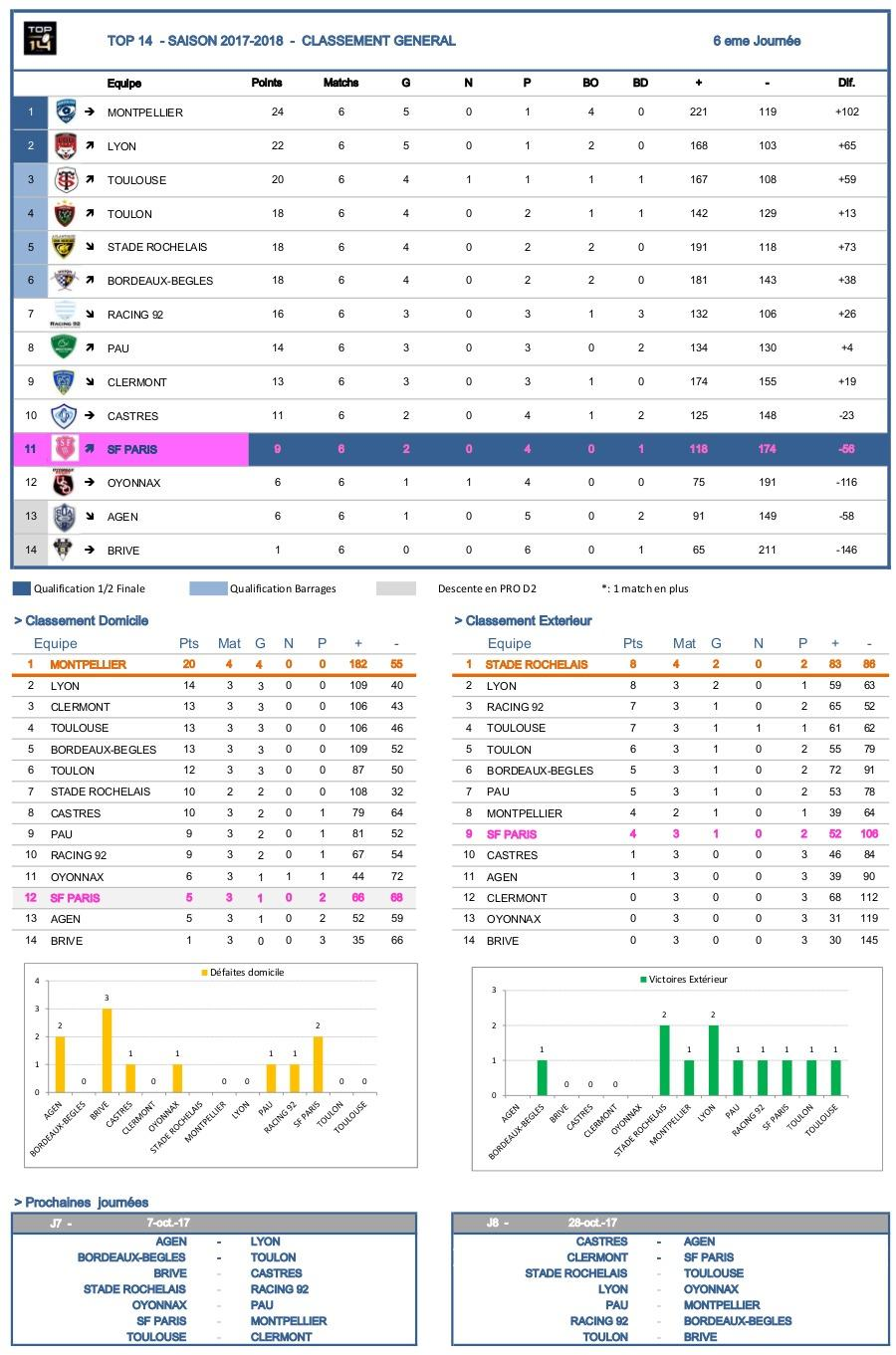 J6 Top 14 2017-2018 – Les statistiques complètes de la journée