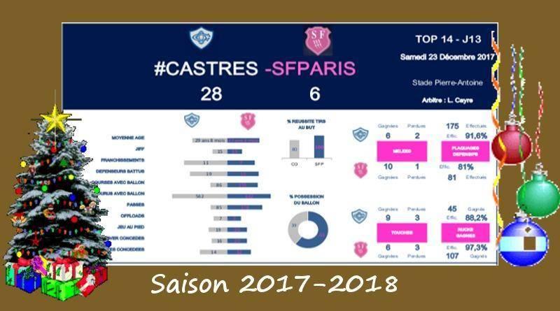J13 Top 14 2017-2018 – Le debrief de Castres vs Stade