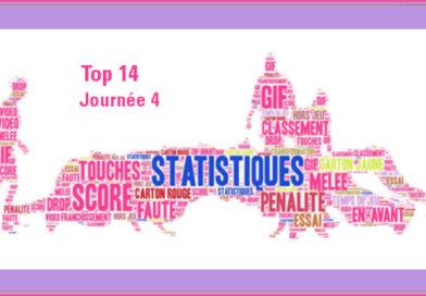 J4 Top 14 2018-2019 – Les statistiques complètes de la journée