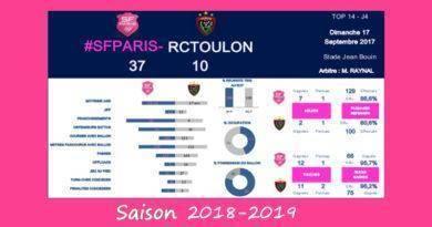 J4 Top 14 2018-2019 – Le debrief de Stade vs RCT
