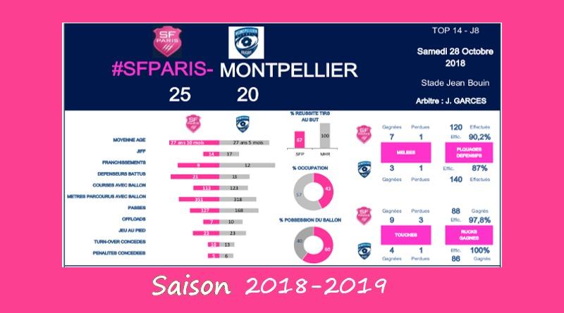 J8 Top 14 2018-2019 – Le debrief de Stade vs Montpellier