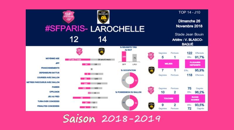 J10 Top 14 2018-2019 – Le debrief de Stade vs La Rochelle