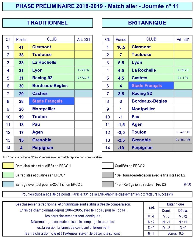 J11 Top 14 classement 2018-2019