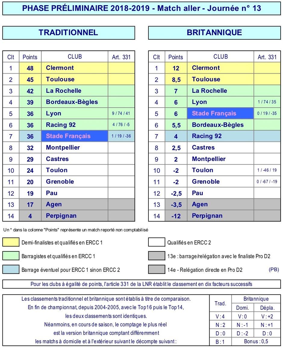 J13 Top 14 classement 2018-2019