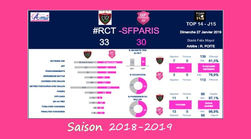 J15 Top 14 2018-2019 – Le débrief de RCT vs Stade