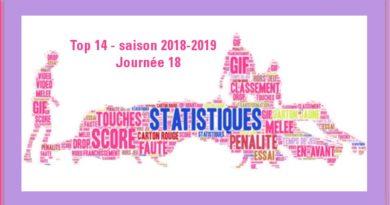 J18 Top 14 2018-2019 – Les statistiques complètes de la journée