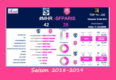 J25 Top 14 2018-2019 – Le débrief de Montpellier vs Stade