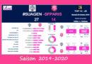 J8 Top 14 2019-2020 – Le débrief de Agen vs Stade