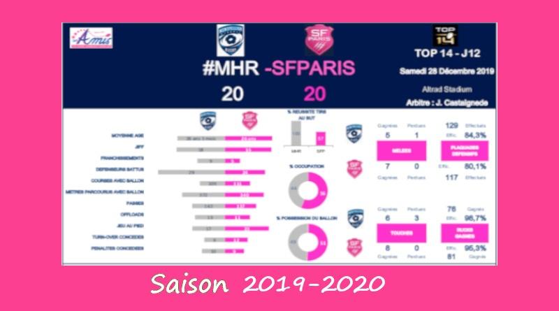 J12 Top 14 2019-2020 – Le débrief de Montpellier vs Stade