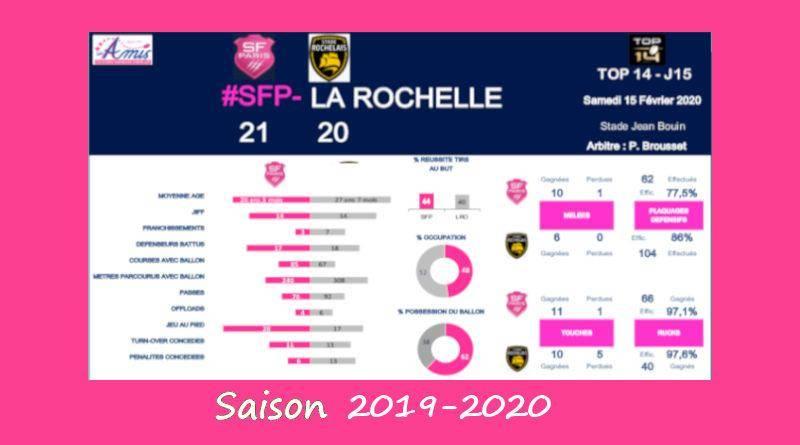 J15 Top 14 2019-2020 – Le débrief de Stade vs La Rochelle