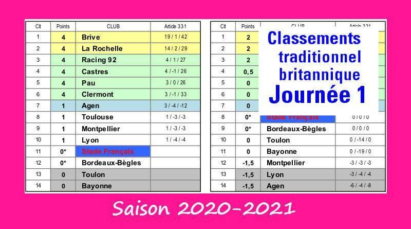 J1 Top 14 classement 2020-2021
