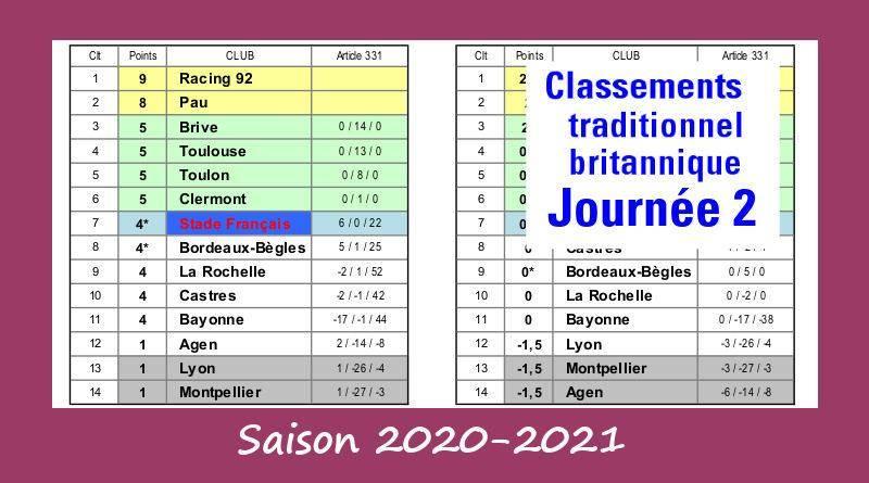 J2 Top 14 classement 2020-2021