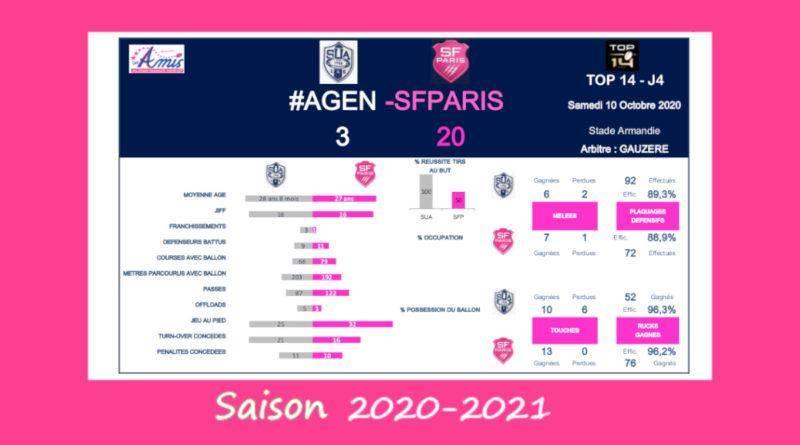 J4 Top 14 2020-2021 – Le débrief de Agen vs Stade