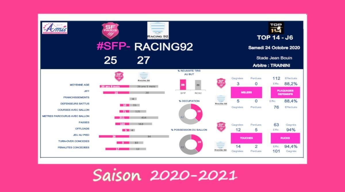 J6 Top 14 2020-2021 – Le débrief de Stade vs Racing 92