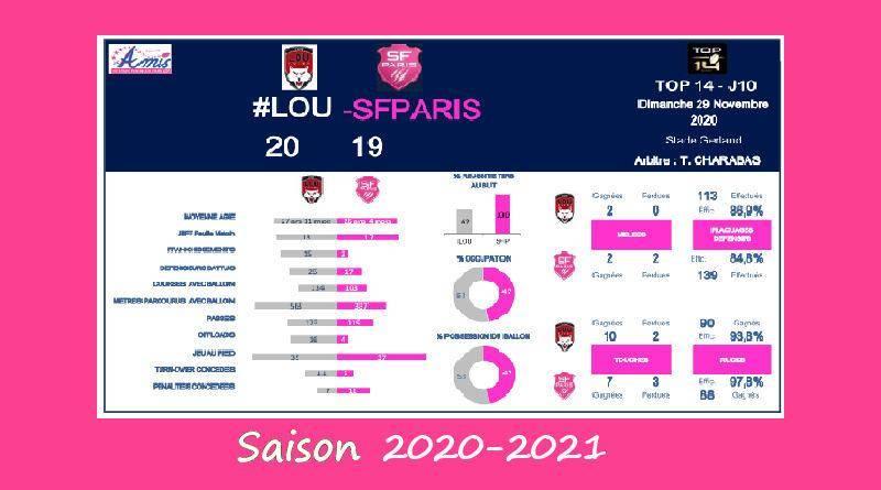 Top 14 – J10, 2020-2021 – Le débrief de Lyon vs Stade
