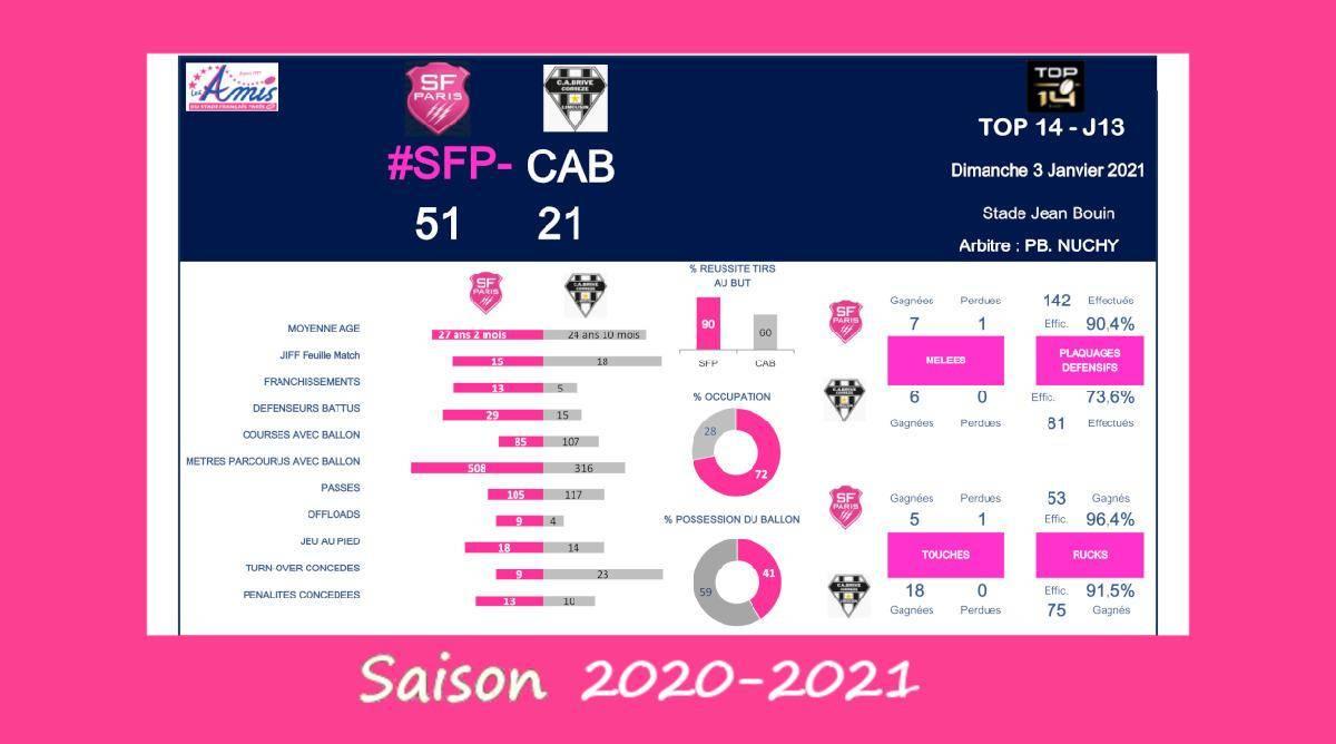 Top 14 - J13, 2020-2021 – Le débrief de Stade vs Brive