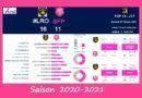 Top 14 – J7, 2020-2021 – Le débrief de La Rochelle vs Stade Français