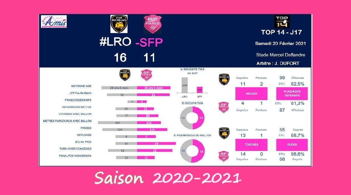 Top 14 - J7, 2020-2021 – Le débrief de La Rochelle vs Stade Français