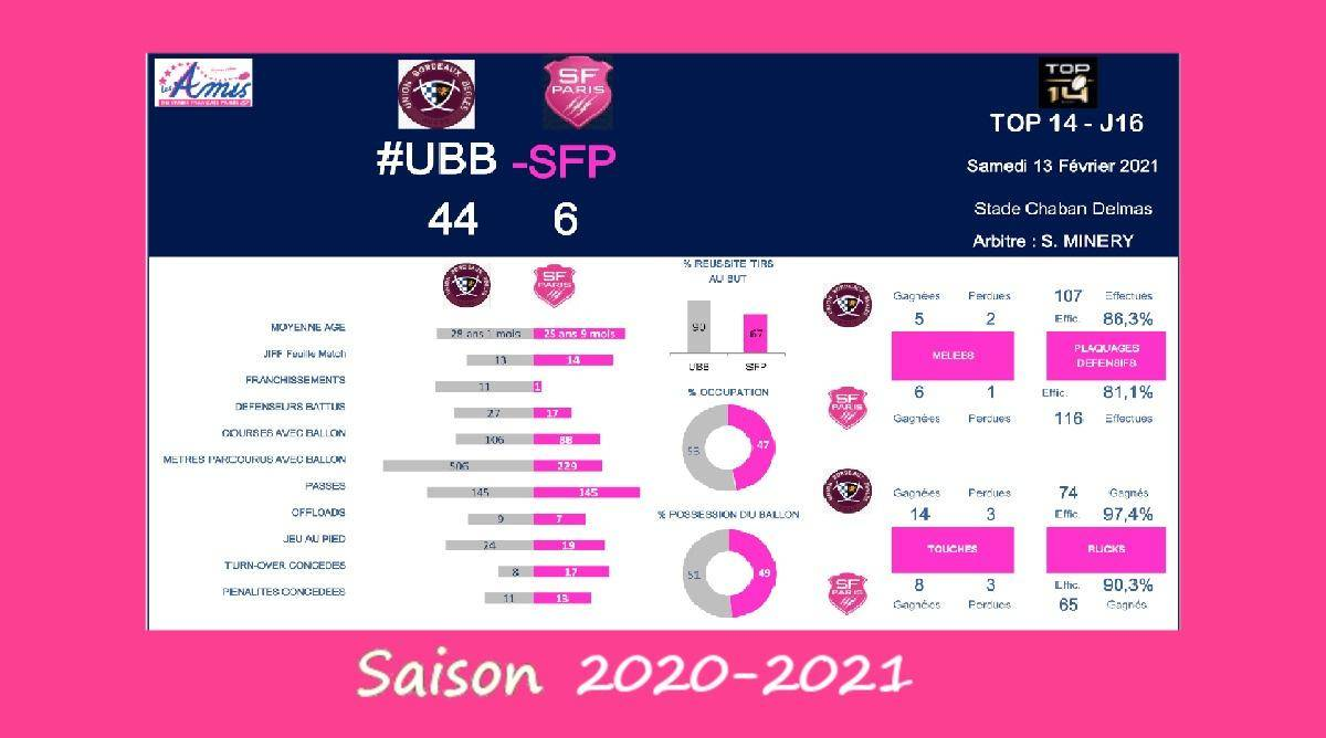 Top 14 - J16, 2020-2021 – Le débrief de Bordeaux-Bègles vs Stade Français