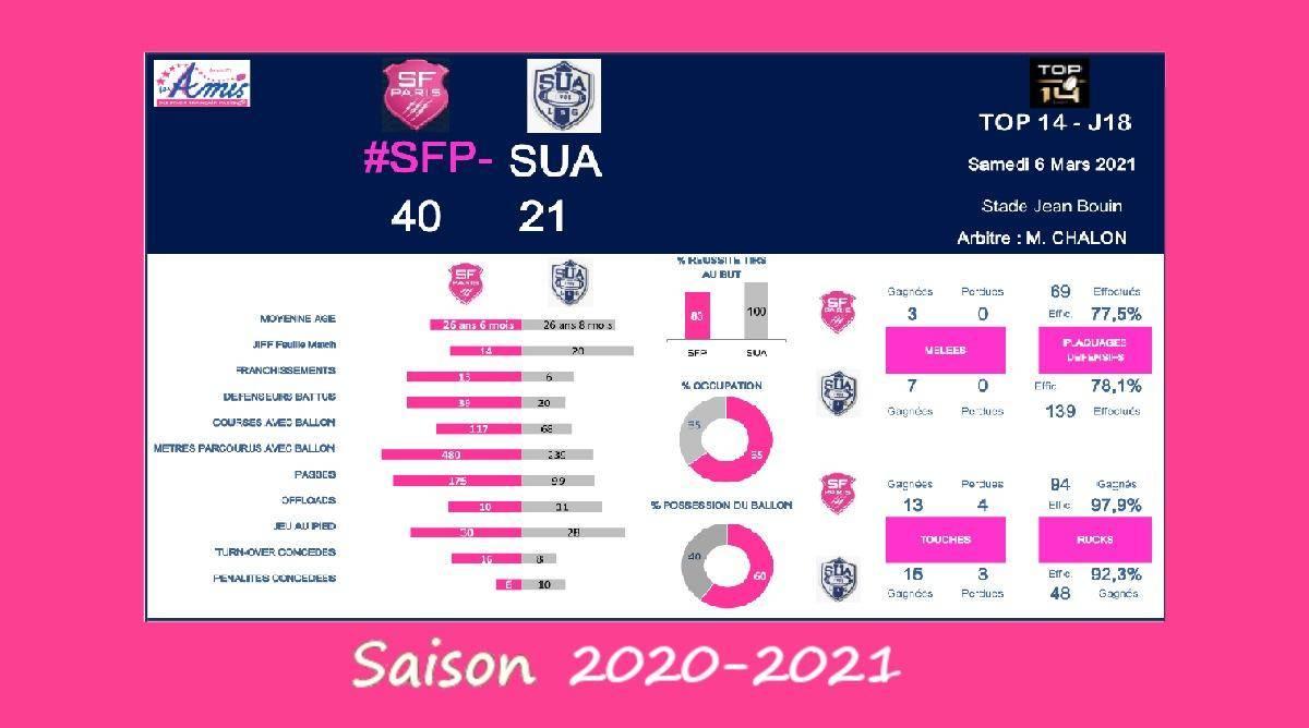 Top 14 - J18, 2020-2021 – Le débrief de Stade Français vs Agen