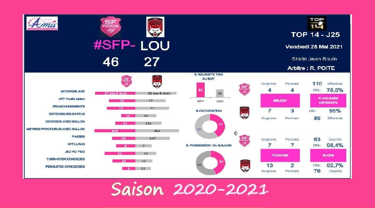Top 14 - J25, 2020-2021 – Le débrief de Stade Français vs Lyon