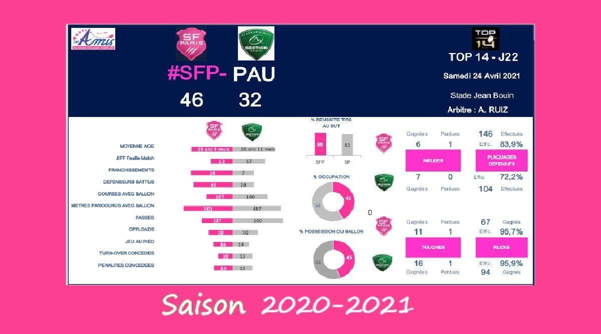 Top 14 - J22, 2020-2021 – Le débrief de Stade Français vs Pau