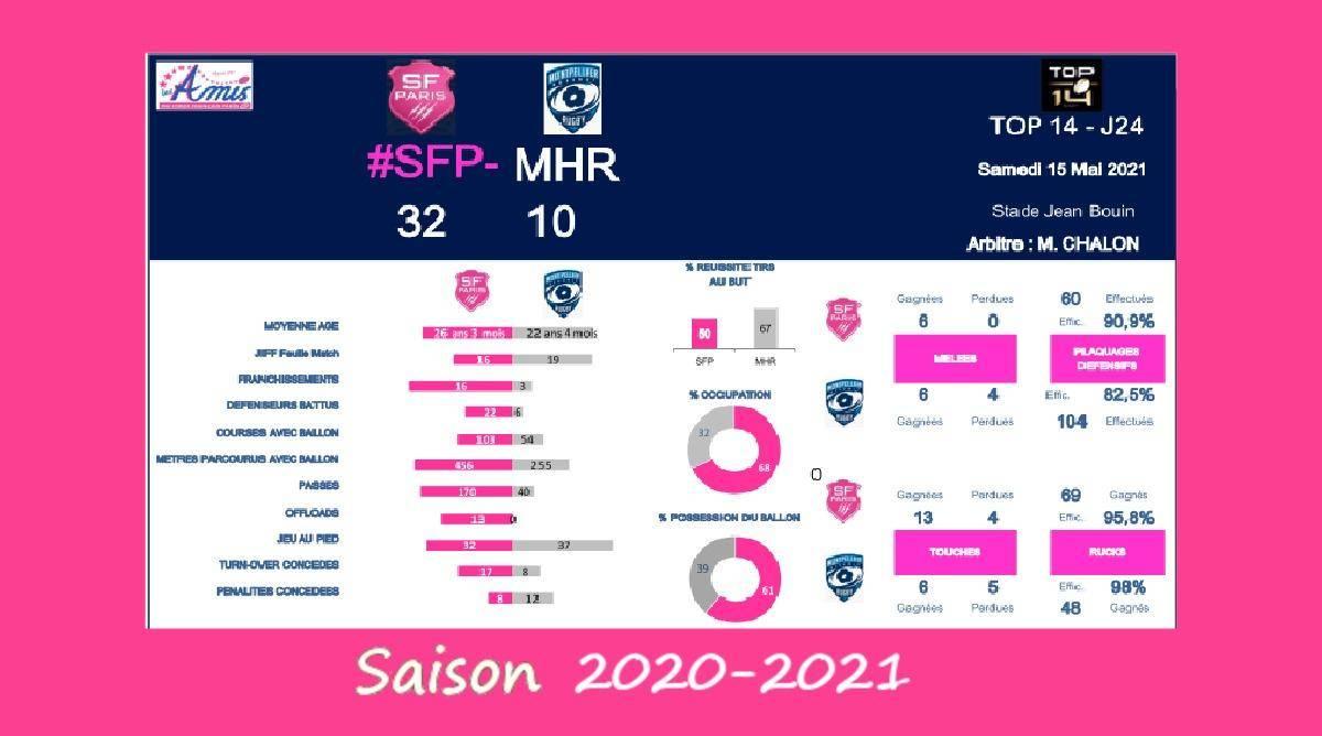 Top 14 - J24, 2020-2021 – Le débrief de Stade Français vs Montpellier