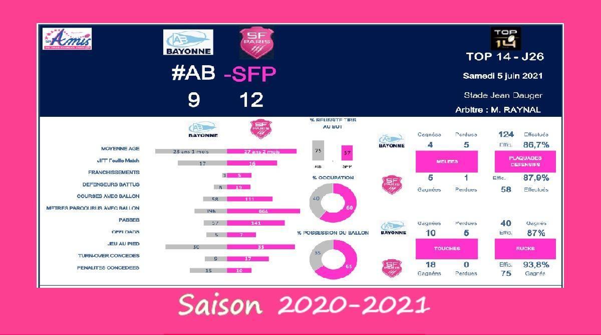 Top 14 - J26, 2020-2021 – Le débrief de Bayonne vs Stade Français