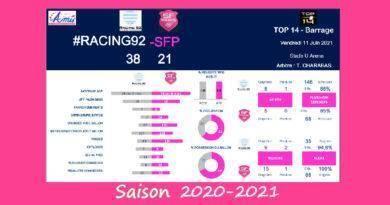 Top 14 – Barrage, 2020-2021 – Le débrief de Racing vs Stade Français